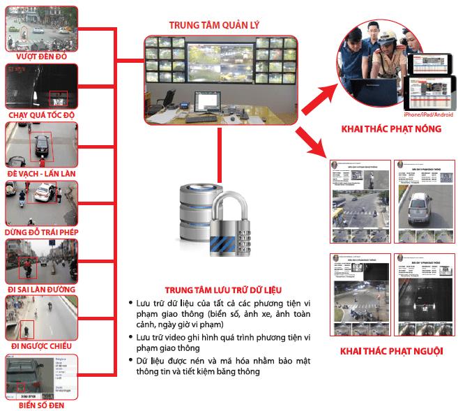 Tìm hiểu hệ thống camera giám sát giao thông, đường phố hoạt động như thế nào?