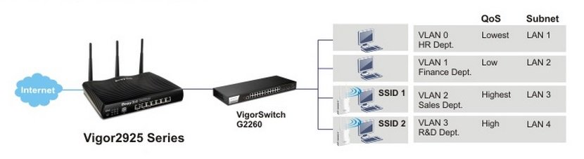 Router - Wifi DrayTek Vigor2925Fn